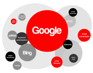 Content and Google