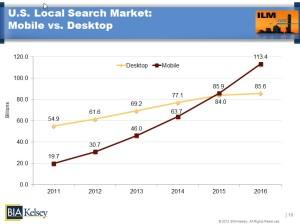 mobile-search-data