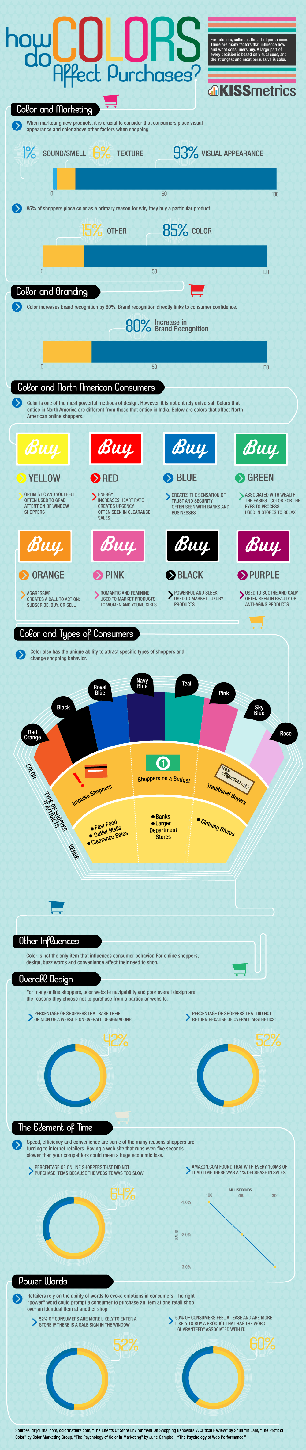 how colors affect purchases an infographic