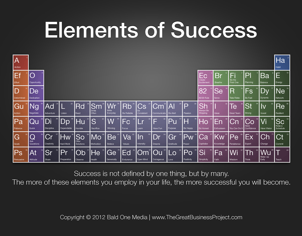 The periodic table of success tips and articles pinterest tips and articles pinterest periodic table gamestrikefo Choice Image